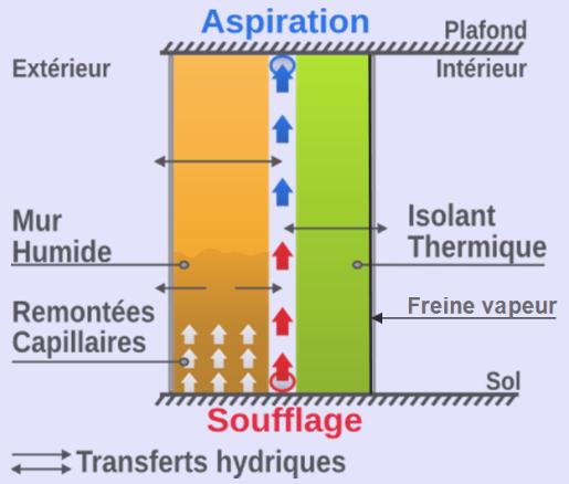 Aéraulec apiration
